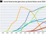 Gebruik sociale media in Nederland